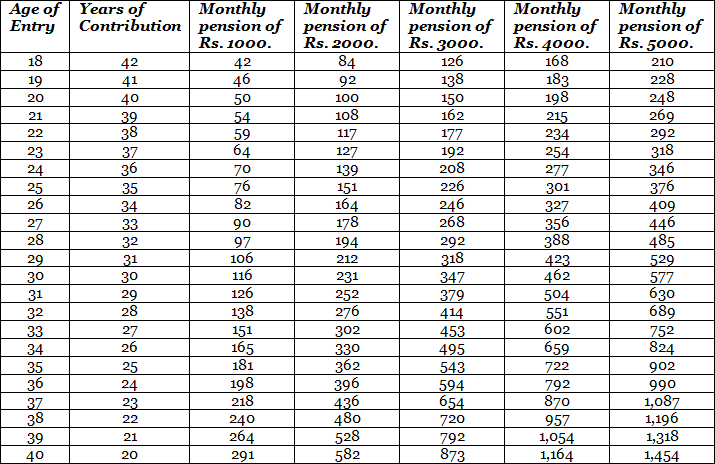 Atal-Pension-Yojana-Contribution-Calculator
