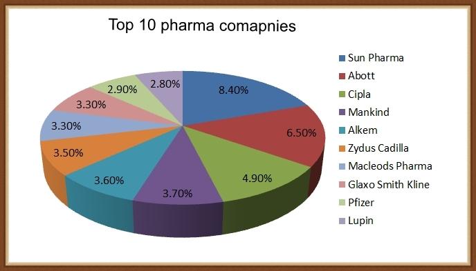 Top 10 Pharma