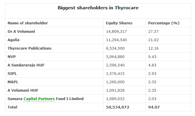 Biggest shareholders