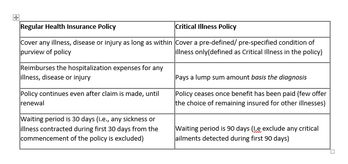 Differencr between Health insurance and critical illness