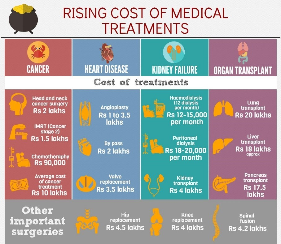 Rising cost of medical Treatments