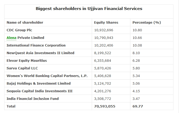 Shareholders in Ujjivan Financial Services