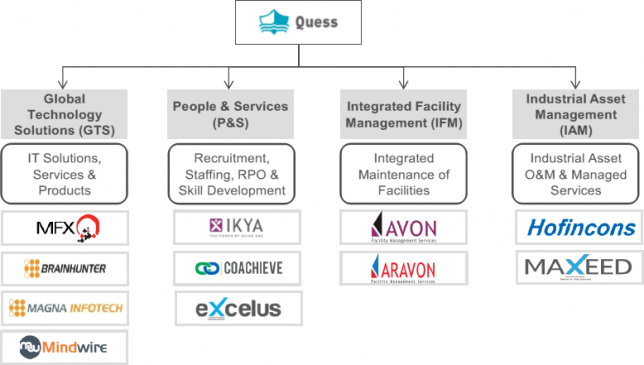Quess-Corp-IPO-Overview