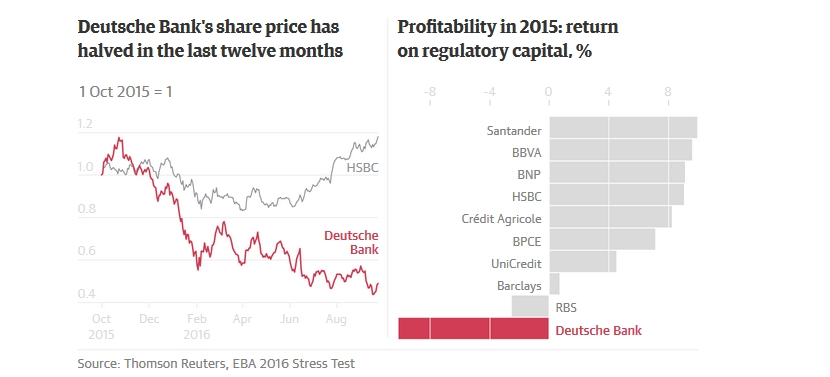Deutsche Bank's Share price
