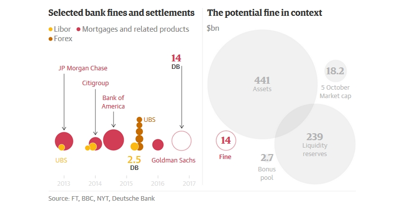 Selected Bank fines and settelments