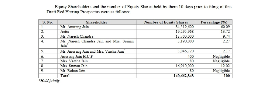 TOP 10 Share holders