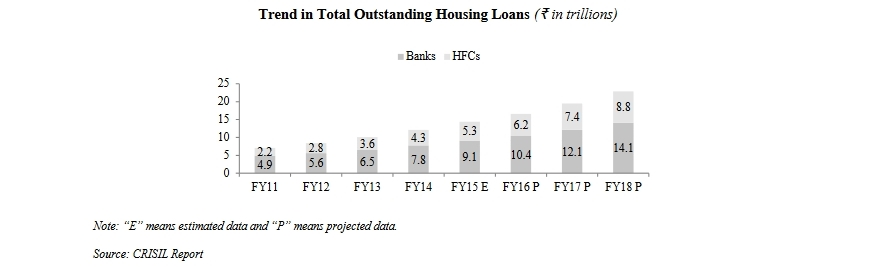 Trend in total housing loan outstanding.