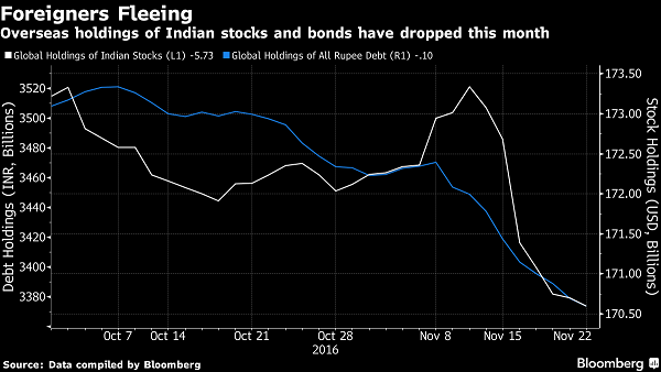 Overseas holding of Indian stocks and Bonds have dropped this month