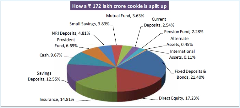 How a 172 lakh crore cookie is spilt up
