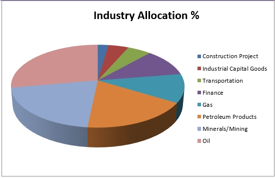 Industry allocation