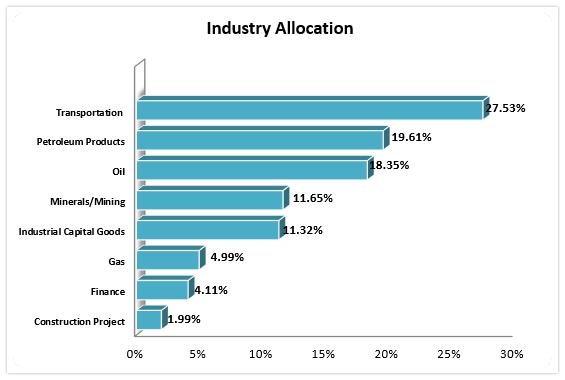Industry break up