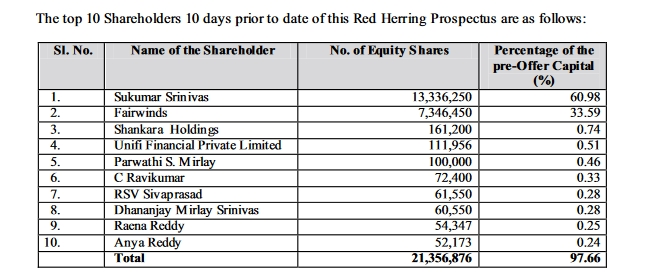 Top 10 share holder