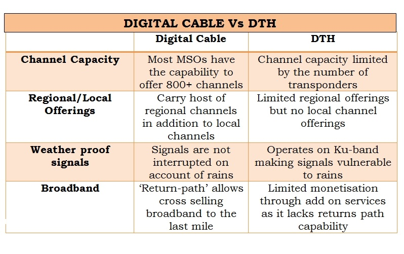 DTH VS CABLE1