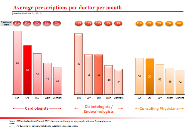 Eris-Lifesciences-Average-Prescriptions-per-doctor-per-month