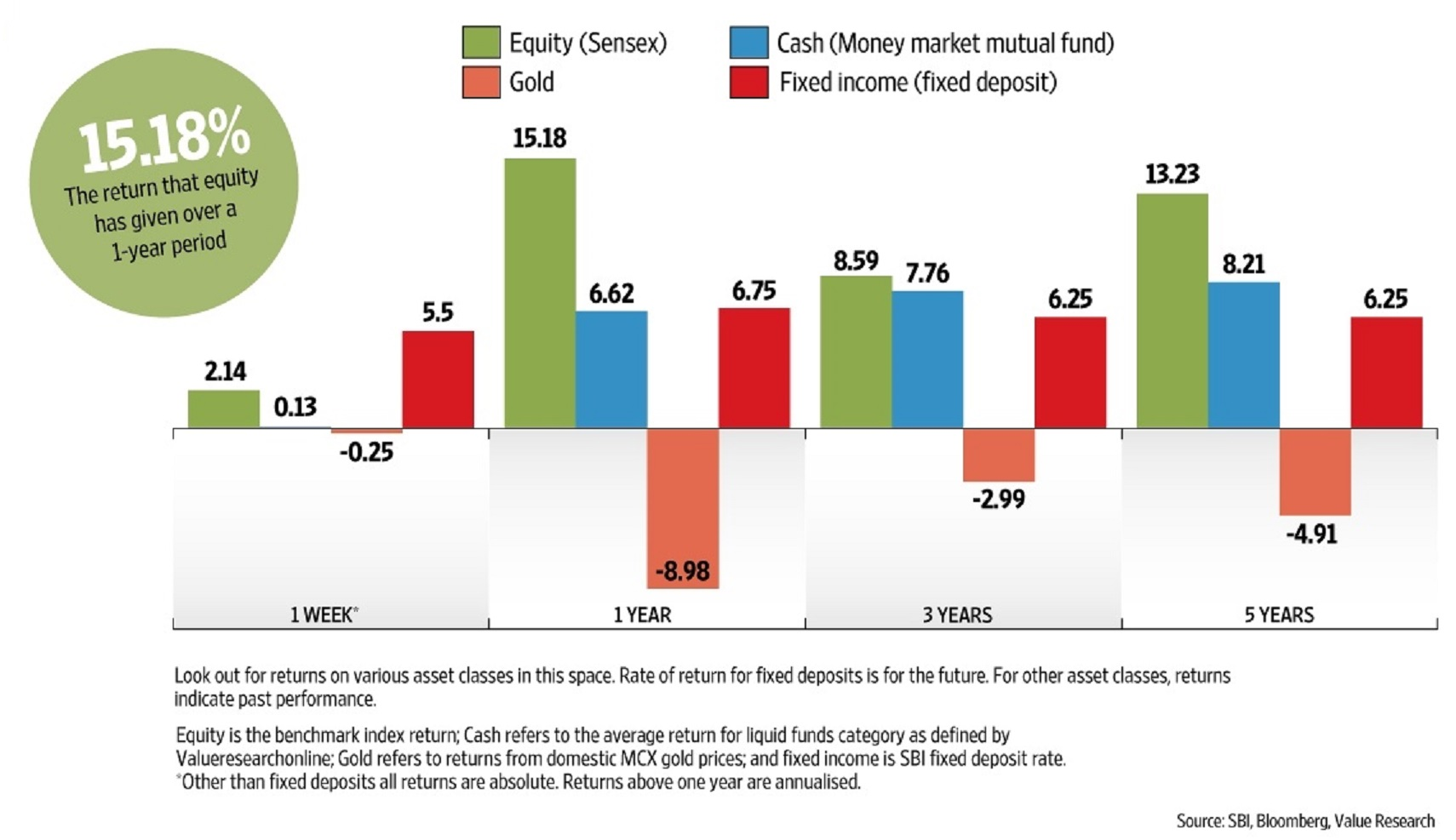 Equity vs cash ( Money market ) vs Gold vs Fixed Income ( Fixed Deposits )