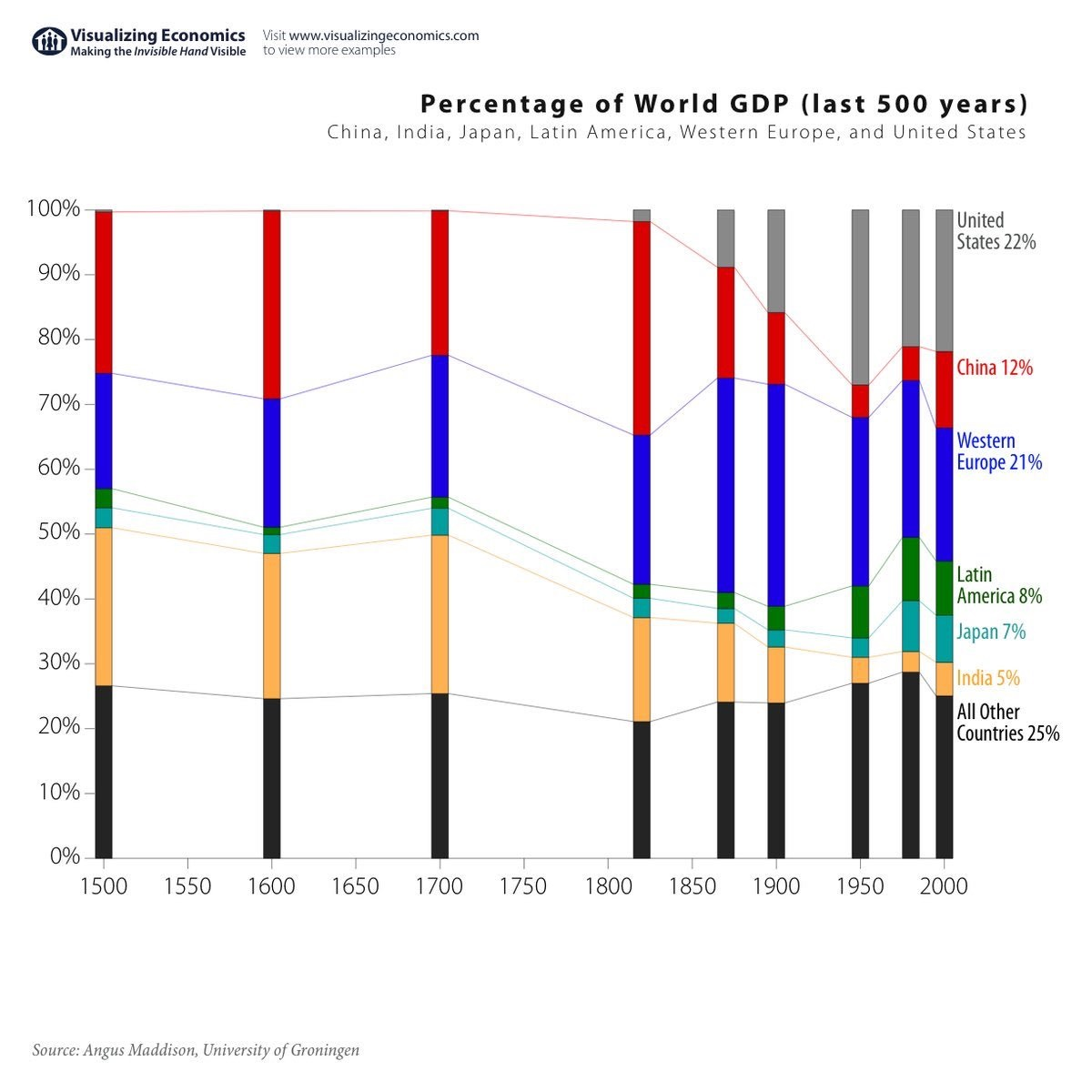 Share of world GDP during the last 500 years