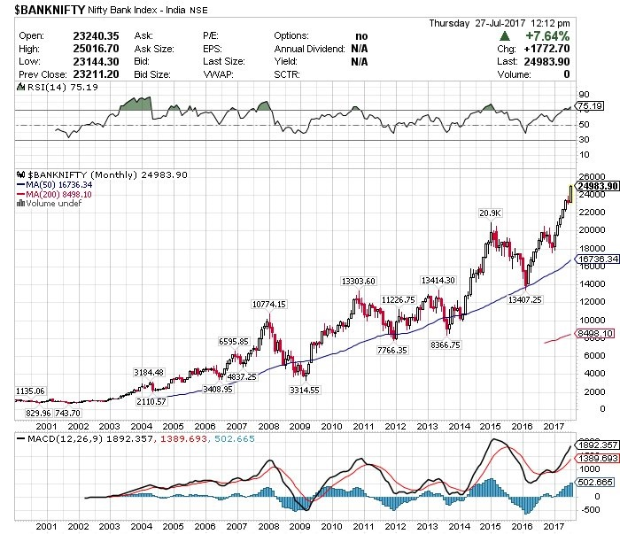 Since 2001 low of 830 now at 25000 in 17 Years Up by 2900%