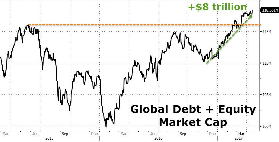 Since Trump victory, the World Equity Mcap & Debt values gained more than $8 tn to record $118 tn. Led by Equities