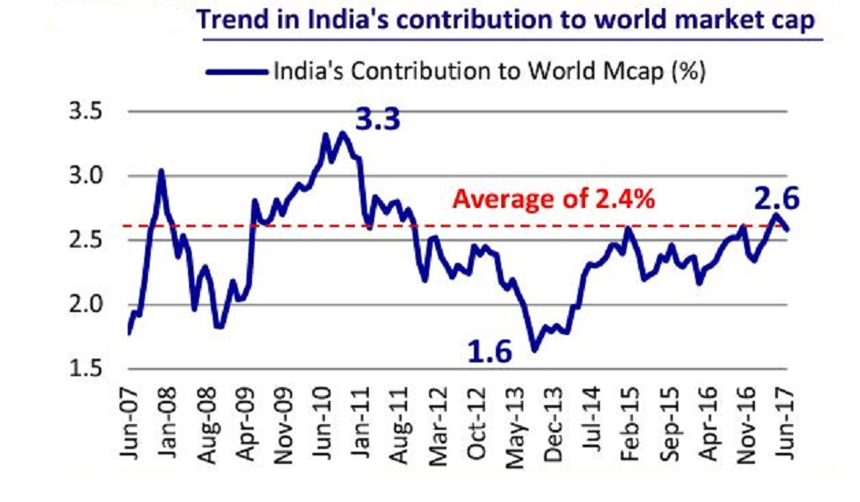 India's market cap as a % of global market cap is now marginally above its historical average