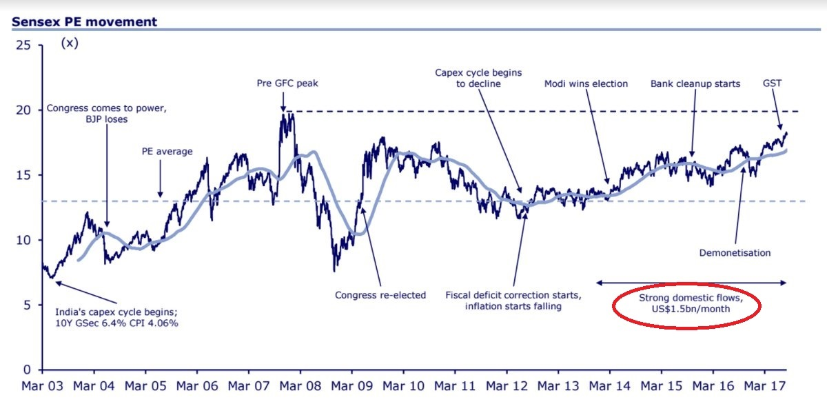 Sensex PE Movement- Moving towards the peak! Corporate profit as a % of GDP beginning to look up