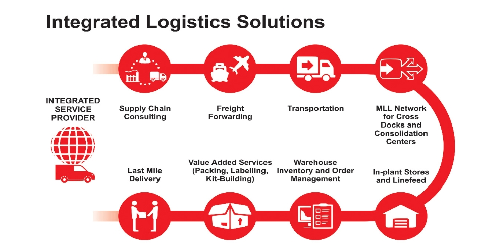 INTEGRTED LOGISTIC SOLUTION