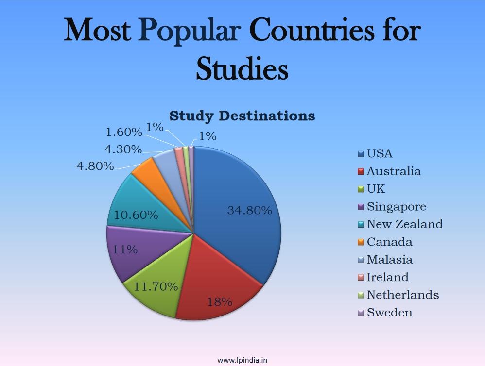 higher study
