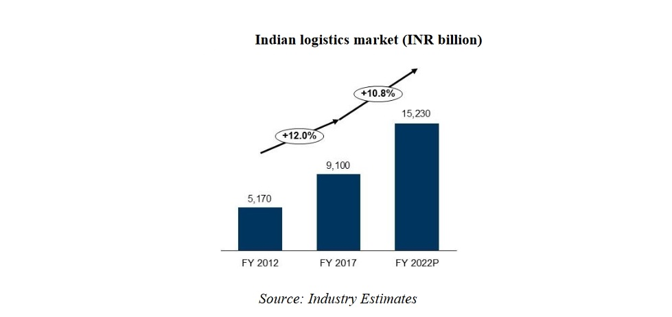 indian log mkt