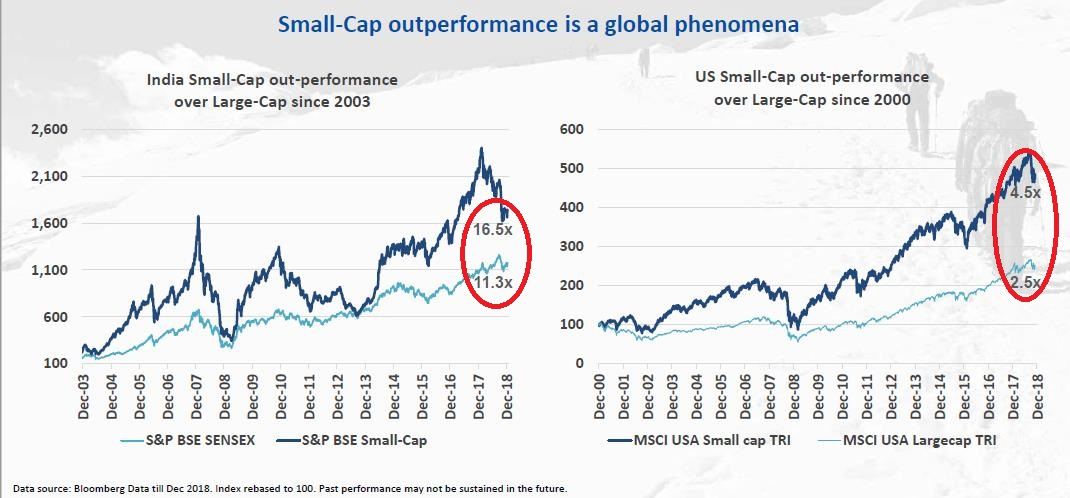 small vs global
